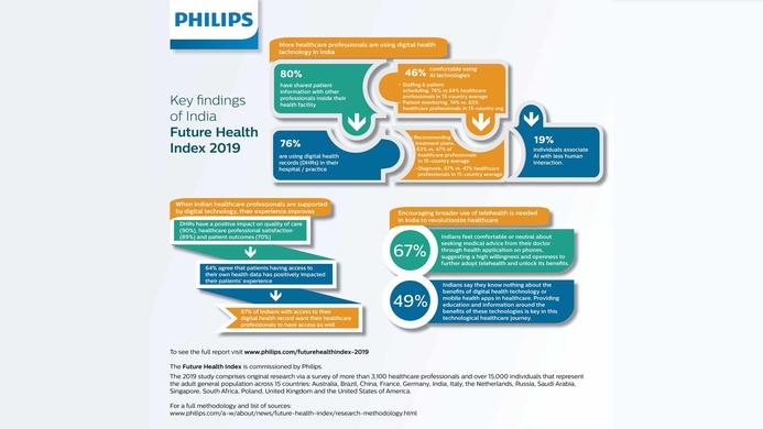 Future Health Index, Digital health technology, Digital Health, Healthcare, Philips, Philips Healthcare, Health technology, AI technologies, Telehealth, Healthcare continuum
